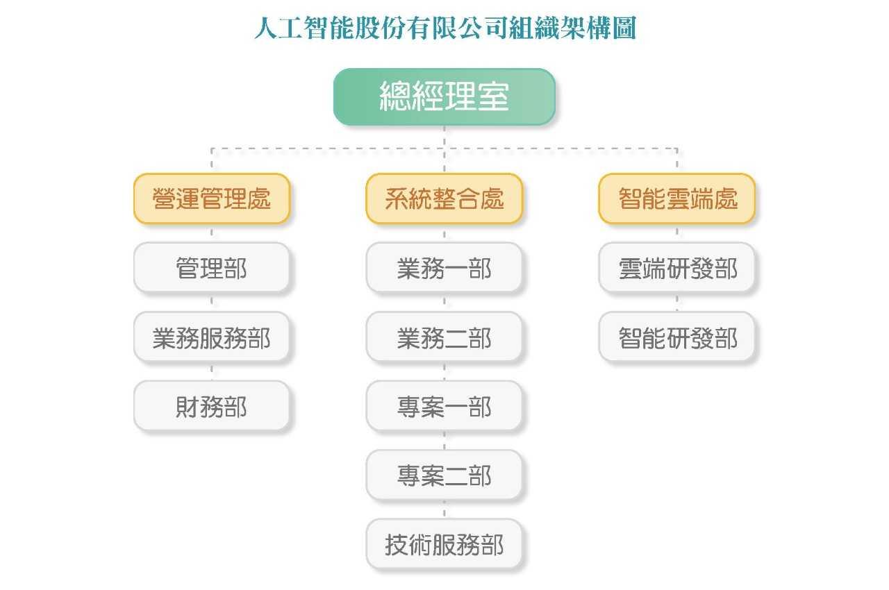 人工智能組織圖